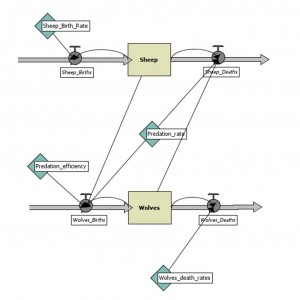 Clean System Model